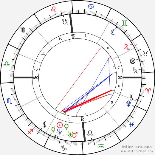 Louis Pasteur astro natal birth chart, Louis Pasteur horoscope, astrology