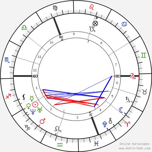 Wilhelm Bauer tema natale, oroscopo, Wilhelm Bauer oroscopi gratuiti, astrologia