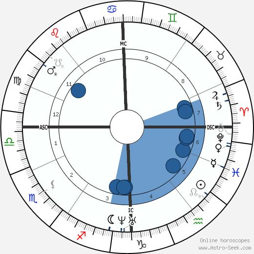 Francis Galton wikipedia, horoscope, astrology, instagram