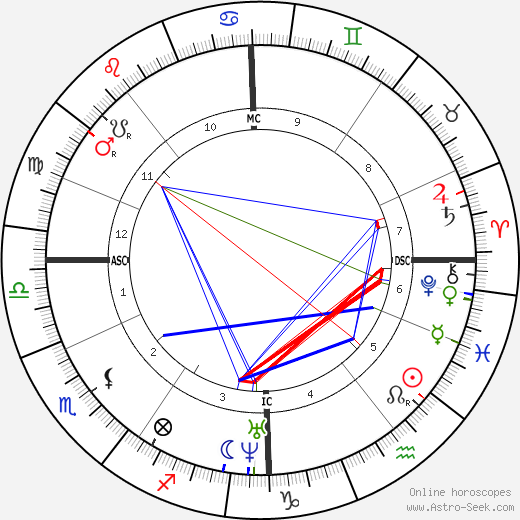 Francis Galton tema natale, oroscopo, Francis Galton oroscopi gratuiti, astrologia
