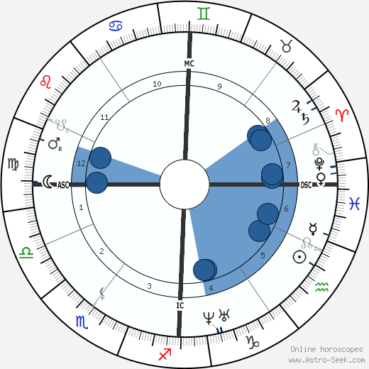 Maxime Du Camp wikipedia, horoscope, astrology, instagram