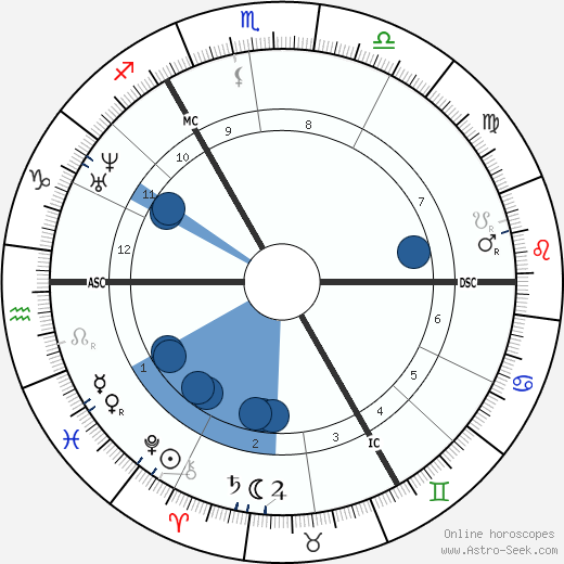 Albrecht Ritschl wikipedia, horoscope, astrology, instagram