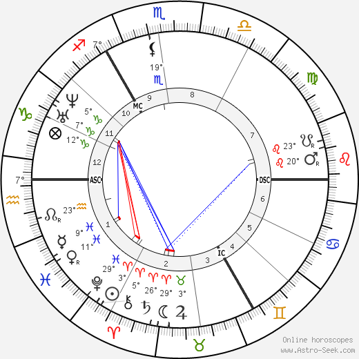 Albrecht Ritschl birth chart, biography, wikipedia 2019, 2020