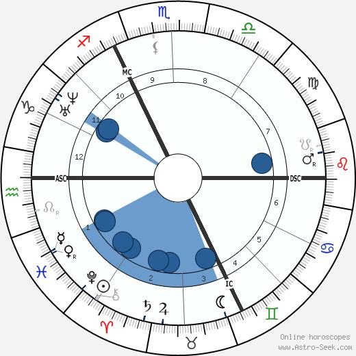 Henri Murger wikipedia, horoscope, astrology, instagram