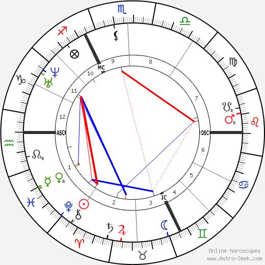 Henri Murger astro natal birth chart, Henri Murger horoscope, astrology