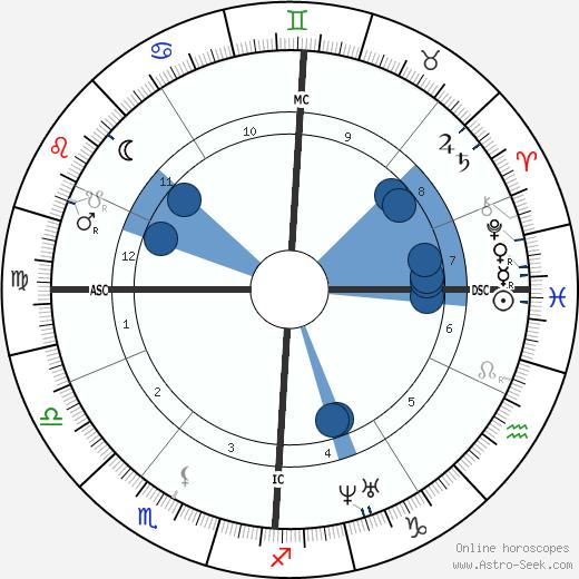 Jules Antoine Lissajous wikipedia, horoscope, astrology, instagram