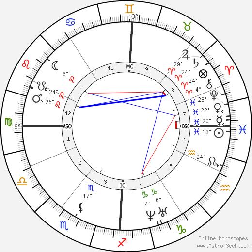 Jules Antoine Lissajous tema natale, biography, Biografia da Wikipedia 2020, 2021