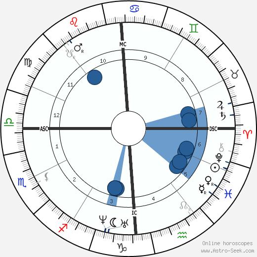Rosa Bonheur wikipedia, horoscope, astrology, instagram