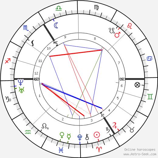 Аполлония Сабатье Apollonie Sabatier день рождения гороскоп, Apollonie Sabatier Натальная карта онлайн