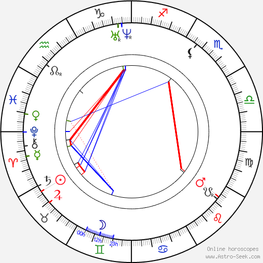 Janko Kráľ tema natale, oroscopo, Janko Kráľ oroscopi gratuiti, astrologia
