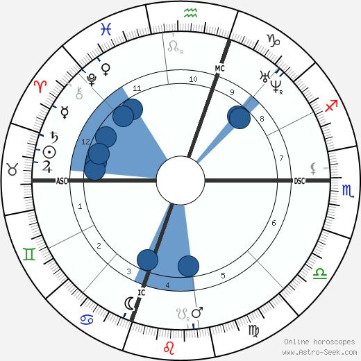 Ulysses S. Grant wikipedia, horoscope, astrology, instagram