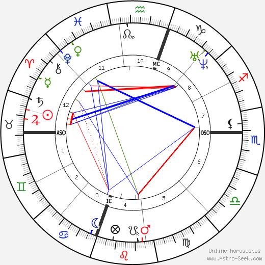 Улисс Грант Ulysses S. Grant день рождения гороскоп, Ulysses S. Grant Натальная карта онлайн