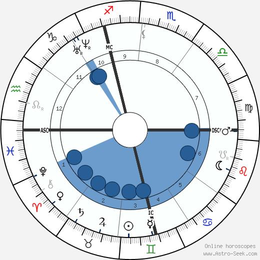 Edmond de Goncourt wikipedia, horoscope, astrology, instagram