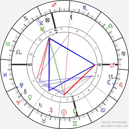 Edmond de Goncourt tema natale, oroscopo, Edmond de Goncourt oroscopi gratuiti, astrologia