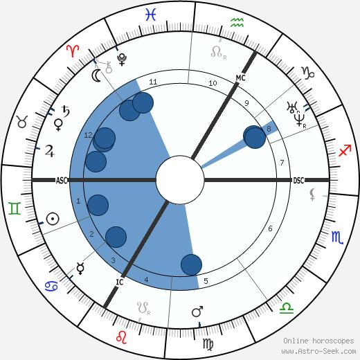 Hyppolite Blot wikipedia, horoscope, astrology, instagram