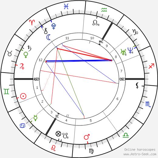Hyppolite Blot tema natale, oroscopo, Hyppolite Blot oroscopi gratuiti, astrologia