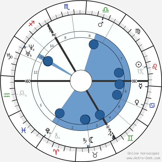 Jacob Moleschott wikipedia, horoscope, astrology, instagram