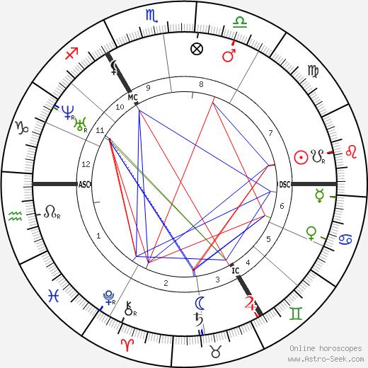 Jacob Moleschott tema natale, oroscopo, Jacob Moleschott oroscopi gratuiti, astrologia