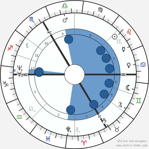 Rodolphe Bresdin wikipedia, horoscope, astrology, instagram