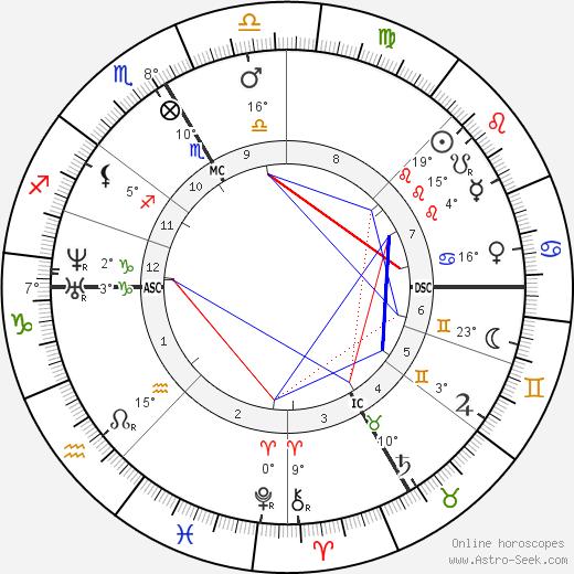 Rodolphe Bresdin birth chart, biography, wikipedia 2019, 2020
