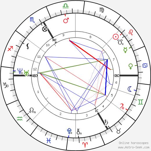 Rodolphe Bresdin birth chart, Rodolphe Bresdin astro natal horoscope, astrology