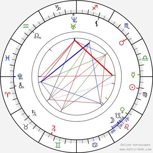 Jindřich Fügner astro natal birth chart, Jindřich Fügner horoscope, astrology