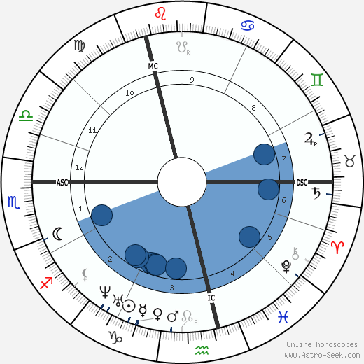 Alfred R. Wallace wikipedia, horoscope, astrology, instagram