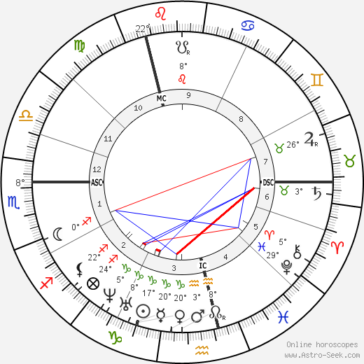 Alfred R. Wallace birth chart, biography, wikipedia 2019, 2020