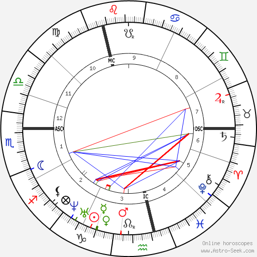 Alfred R. Wallace astro natal birth chart, Alfred R. Wallace horoscope, astrology