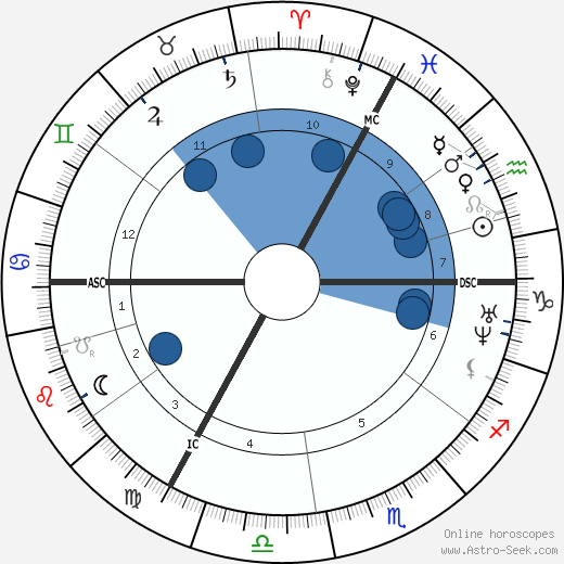 Edouard Victor Lalo wikipedia, horoscope, astrology, instagram