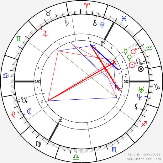 Edouard Victor Lalo tema natale, oroscopo, Edouard Victor Lalo oroscopi gratuiti, astrologia