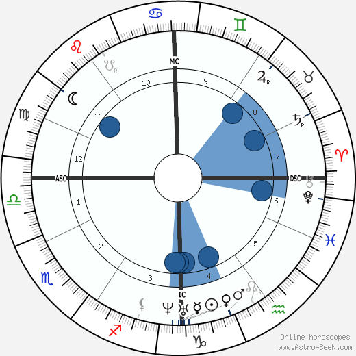 Sándor Petőfi wikipedia, horoscope, astrology, instagram