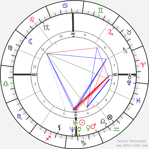 Sándor Petőfi astro natal birth chart, Sándor Petőfi horoscope, astrology