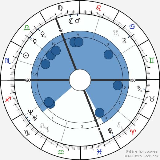 Francois Bertrand wikipedia, horoscope, astrology, instagram