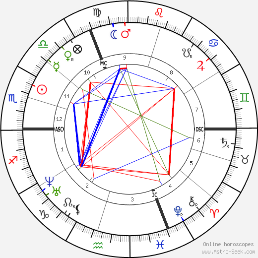 Francois Bertrand astro natal birth chart, Francois Bertrand horoscope, astrology