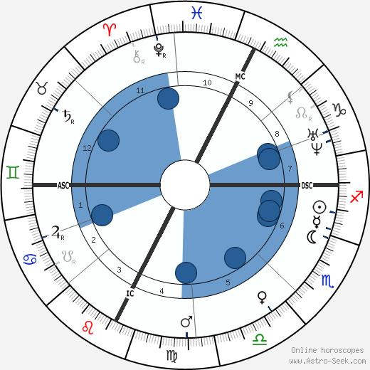 Ernst Reyer wikipedia, horoscope, astrology, instagram