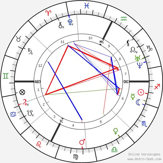 Ernst Reyer день рождения гороскоп, Ernst Reyer Натальная карта онлайн