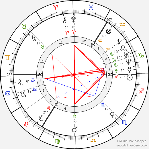 Jean Henri Fabre birth chart, biography, wikipedia 2019, 2020