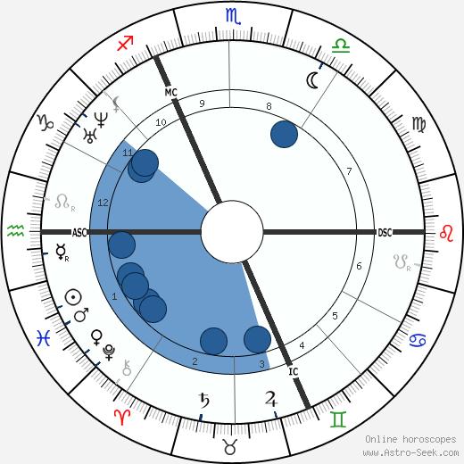 Ernest Renan wikipedia, horoscope, astrology, instagram