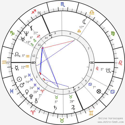 Ernest Renan birth chart, biography, wikipedia 2019, 2020