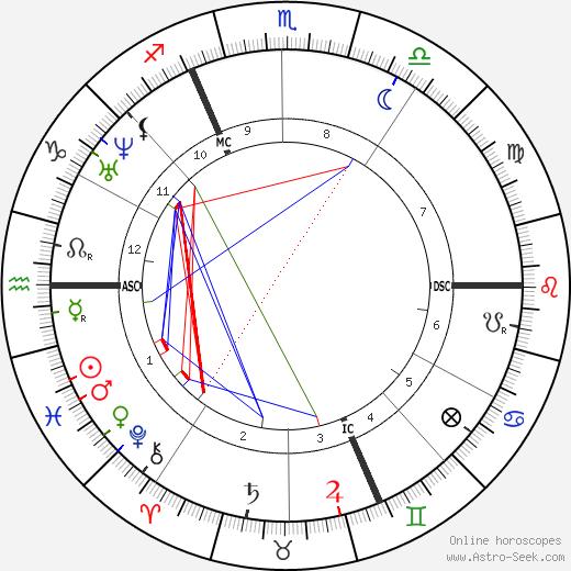Ernest Renan astro natal birth chart, Ernest Renan horoscope, astrology