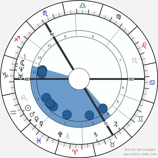 Fritz Boehle wikipedia, horoscope, astrology, instagram