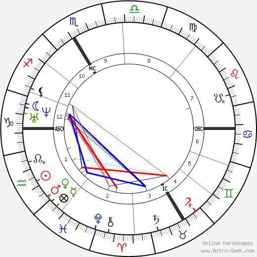 Fritz Boehle день рождения гороскоп, Fritz Boehle Натальная карта онлайн