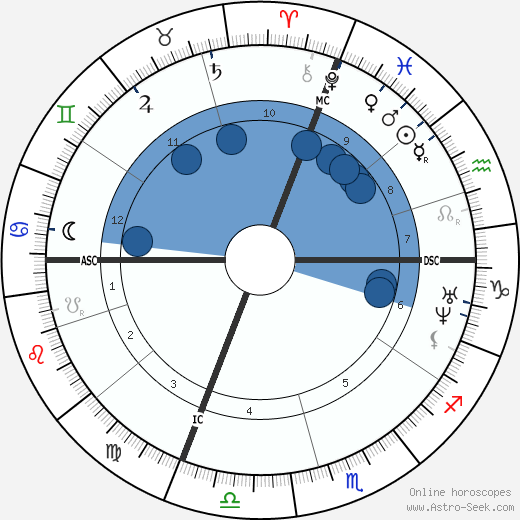 Pierre Laffitte wikipedia, horoscope, astrology, instagram