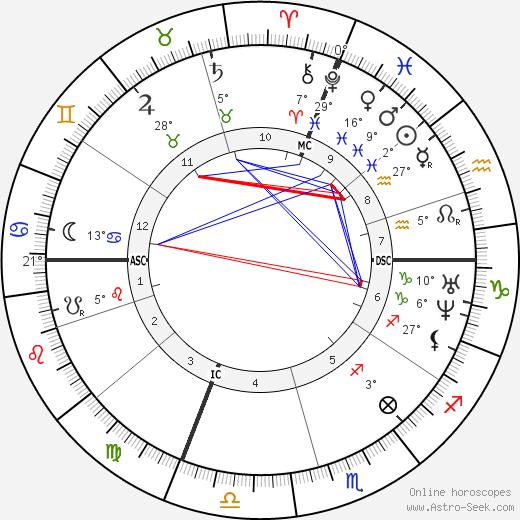 Pierre Laffitte birth chart, biography, wikipedia 2019, 2020