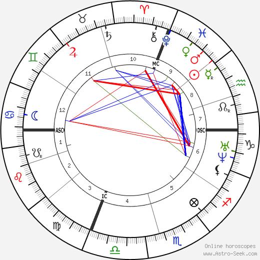 Pierre Laffitte astro natal birth chart, Pierre Laffitte horoscope, astrology