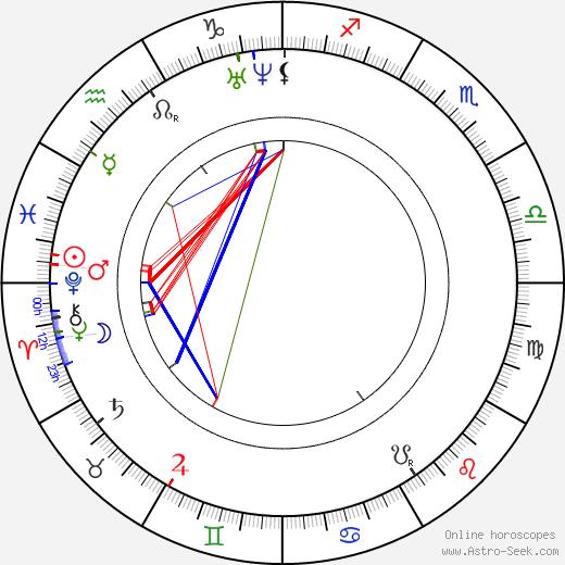 František Václav Pštross birth chart, František Václav Pštross astro natal horoscope, astrology