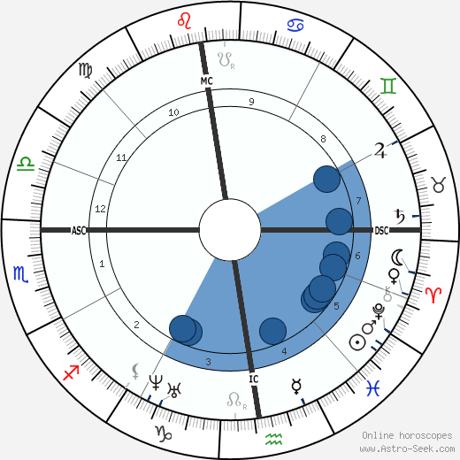 Theodore de Banville wikipedia, horoscope, astrology, instagram