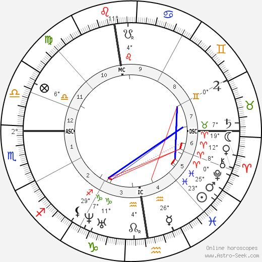 Theodore de Banville birth chart, biography, wikipedia 2017, 2018