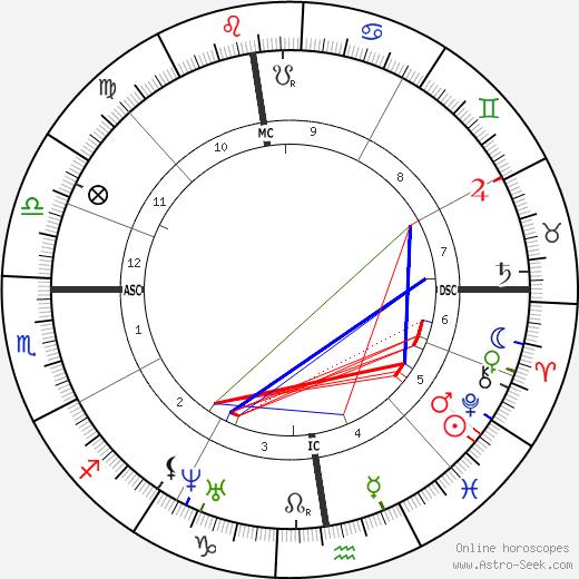 Theodore de Banville astro natal birth chart, Theodore de Banville horoscope, astrology